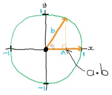 The dot product of two unit vectors projected from the origin of a circle