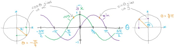 Graph showing the relationship between a circle and the associated sine and cosine graph as we rotate through all the angles of the circle