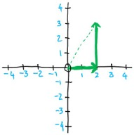 Breaking down a vector into its x and y components