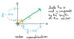 Vector normalization